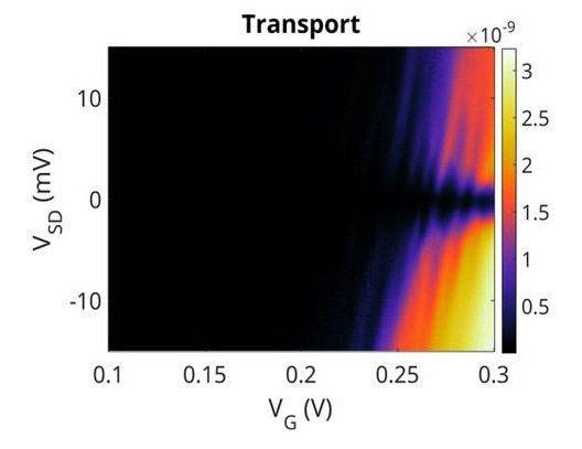 Coulomb diamonds in transport using Nanonis Tramea system.