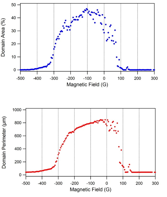 Built-in masking functions were used to automatically binarize each of the 190 MFM images and then calculate the corresponding area fraction occupied by the domains and their total domain perimeter. The graphs clearly show that the domain area (top) peaks near -100 G, while the perimeter length (bottom) reaches its maximum near 0 G. This information can be used to better quantify the shape evolution of the domains.
