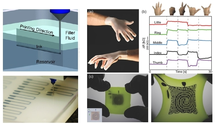 Conductive polydimethylsiloxane (PDMS) has been successfully 3D printed by using a unique embedded 3D printing (e-3DP) method, as shown: a) A photograph of a glove with embedded strain sensors produced by e-3DP. b) Electrical resistance change at different hand gestures. c) A three-layer strain and pressure sensor in the unstrained state (left) and stretched state (right).