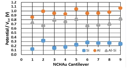 KPFM data obtained using nine different NCHAu (NANOSENSORS) probes on the Au-Si-Al patterned sample. The value on Al (orangecircles), Si (blue squares) and their differences (gray triangles) are plotted.