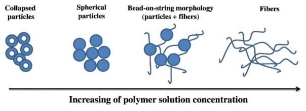 SEM images of electrosprayed or electrospun PAN with beads, bead-on-string and fibers structure obtained from solutions with different polymer concentration (w/v): (a) 2%, (b) 4%, (c) 6%, (d) 8%, (e) 10%, (f) 12% DMF/EA solutions.