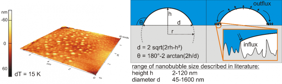 3D topographical scan (isotropic axes) of a hydrophobic rough surface covered with small cap-shaped nanobubbles generated via gas oversaturation (left), geometrical parameters (middle), and scheme of stability theory (right).