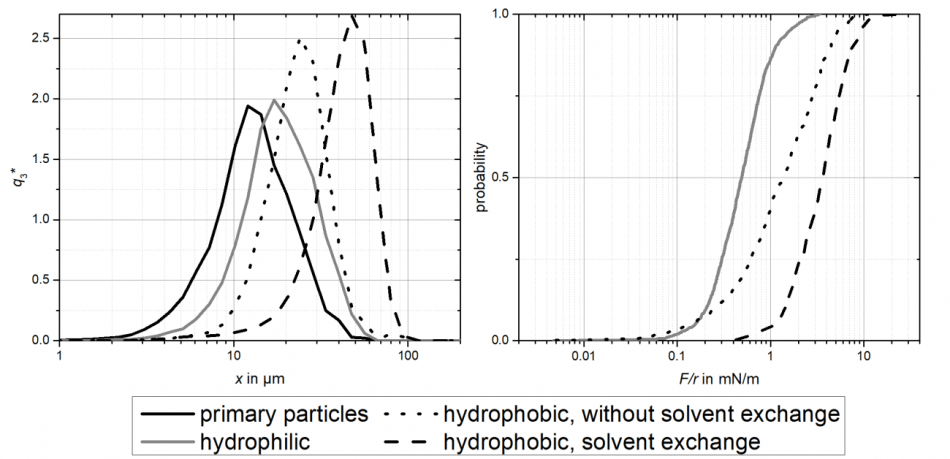 Agglomerate size (left) and particle-particle interaction dependency on wetting properties. The formation of nanobubbles leads to larger adhesive forces and therefore larger agglomerates.