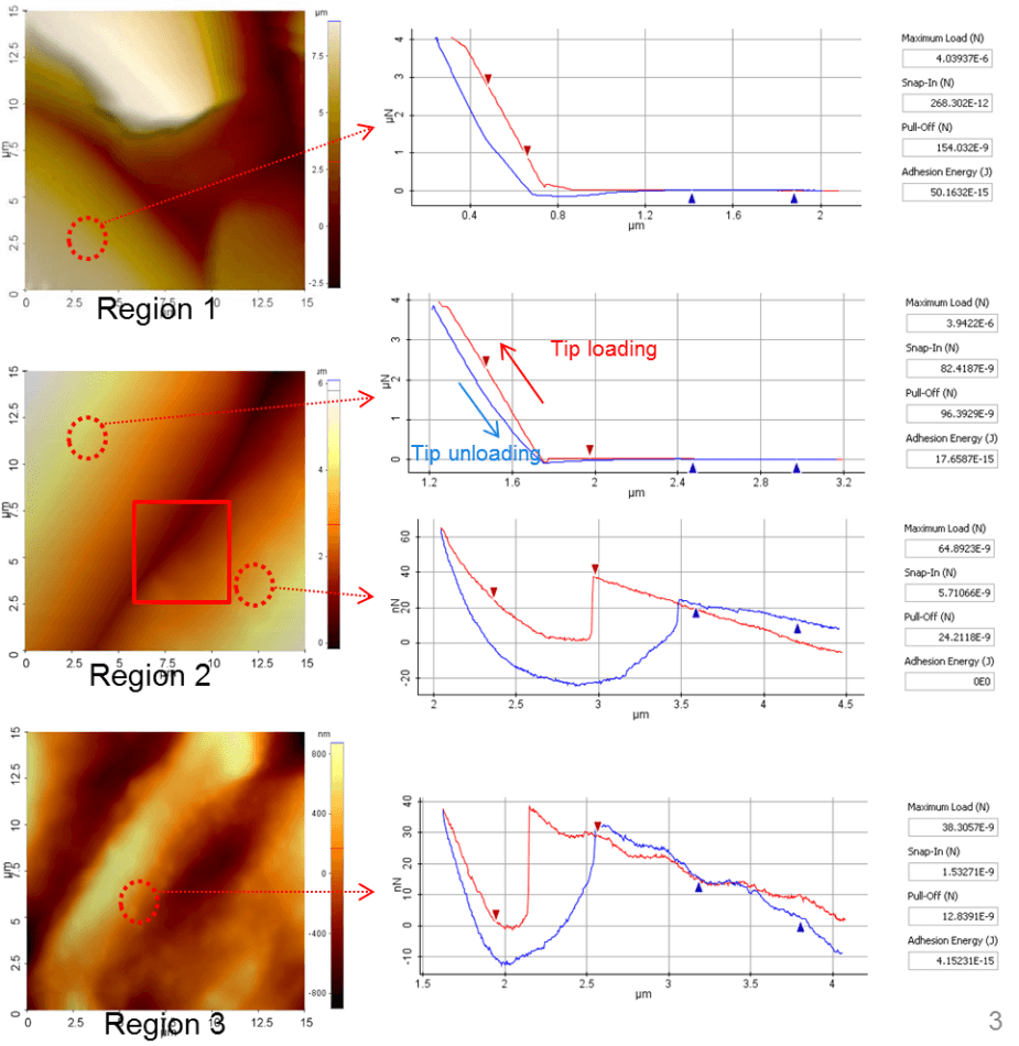 Contains non-contact AFM topography images taken from each of the regions selected in Figure 1 as well as f-d curves that were measured at selected sites within each of those regions. The shape of the f-d curves correlate to a measure of the physical interaction between the tip and sample; in this case, the tip-sample distance vs. the force load on the tip cantilever. The slope of an f-d curve is steeper when the tip presses on a harder sample.