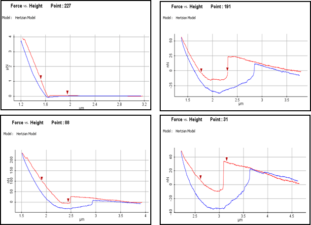 F-d curves of sites 31, 88, 191, and 227 from the sample's interfacial region hardness map as shown on Figure 3.