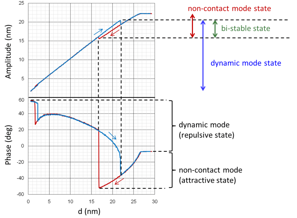 AFM cantilever oscillation amplitude (upper) and phase (lower) versus tip-sample separation (d) known as the A-d curve for constant Z actuator driving power. The red curves denote the tip approaching the sample and the blue curves show the response when the tip is retracted from the sample surface. (Image used with permission from NanoScientific) [7]