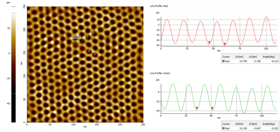 A FFT filter is applied to one of the 250nm images in Fig. 2.a. to characterize the moiré superlattice. Line profiles for the red and green lines are shown on the right side.