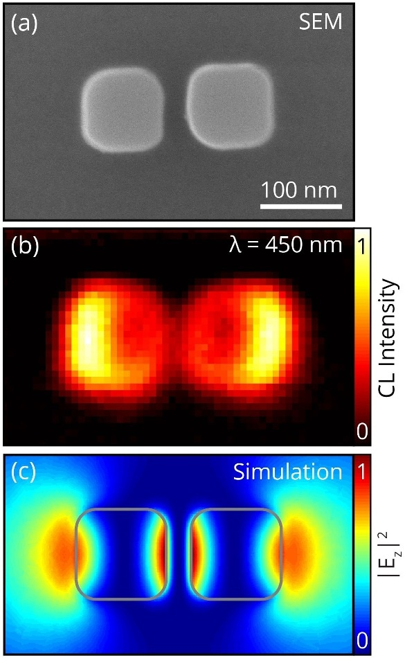 (a) SEM micrograph of a silicon nanoparticle dimer. (b) Spatial CL distribution at ? = 450 nm, derived from a hyperspectral CL dataset. The mode hybridization manifests itself in the CL measurement as an enhanced emission probability at the outer edges of the dimer. (c) Vertical electric field intensity from a COMSOL eigenmode simulation. The simulated field distribution matches the measured CL distribution in (b) [4].