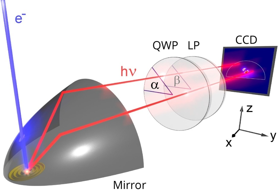 Schematic representation of the angle-resolved polarimetry imaging mode. The CL is collected by the paraboloid mirror and then filtered by the polarization analyzer which consists of a quarter-wave plate and a linear polarizer. The CCD camera records the polarization filtered image. By recording this image for six different analyzer settings the full polarization state in the detector plane can be retrieved for every emission angle. By applying a correction for the distorting effect of the paraboloid the original emission polarization from the sample can be reconstructed.