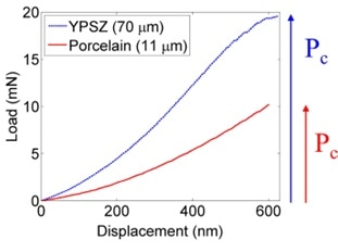 Typical load‐displacement curves in the porcelain and YPSZ.