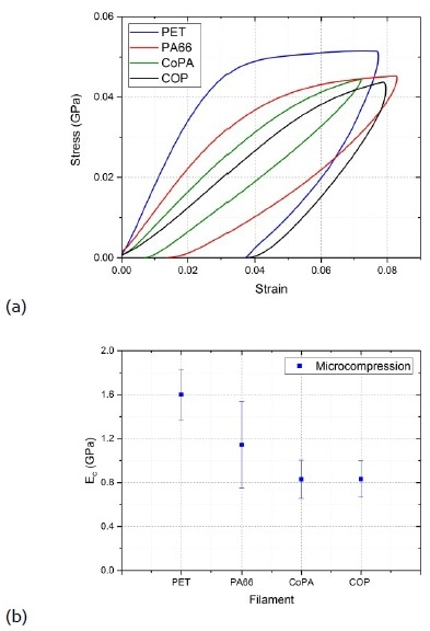 (a). Stress‐strain curves in axial compression for different melt‐spun monofilaments, and (b) Axial compressive modulus for different melt‐spun filaments. Ec values are the average of 8 to 12 measurements. Error bars represent the standard deviation.