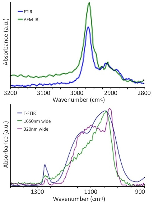 (a) T-FTIR and AFM-IR of the C-H stretching band from 1 μm α-SiOC:H. (b) spectra of the asymmetric Si-O-Si stretch and symmetric Si(CH3)x deformation mode from both narrow (390 nm) and wide (1,650 nm) regions of the α-SiOC:H dielectric. Note: a T-FTIR spectrum of the unpatterned α-SiOC:H dielectric is also included for comparison.