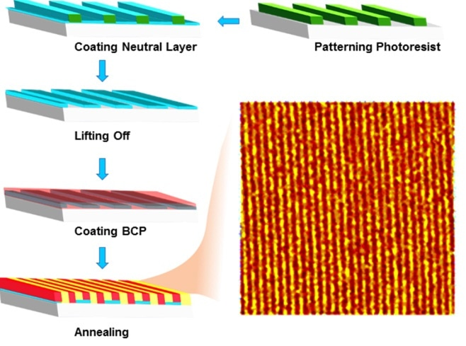 "Illustrating ""lift-off"" process to create epitaxial DSA patterns. The AFM image highlights the linear array of block copolymers."