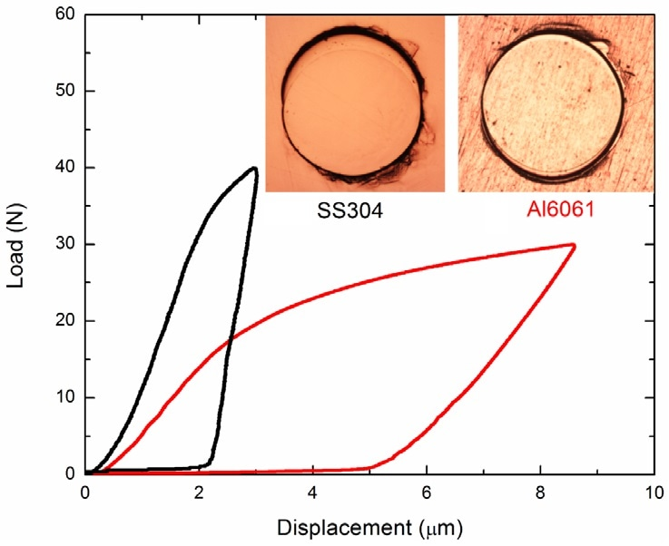 Load-displacement curves of SS304 and Al6061 samples. The flat indenter imprints on the test samples are inset.