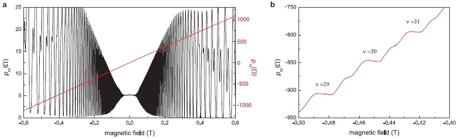 (a) Plot of longitudinal and transverse resistivity ρxx and ρxy as a function of the magnetic field B, using two lock-in amplifiers. Note that ρxychanges sign when the field direction is inverted. (b) A zoom into the measurement data from (a)shows several higher order Hall plateaus at negative fields with the prominent signatures of spin splitting between them.