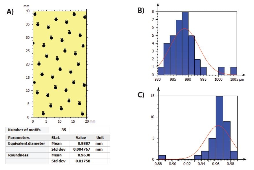 A) Motif analysis of holes B) histogram of equivalent diameter distribution C) histogram of roundness distribution for Sample A