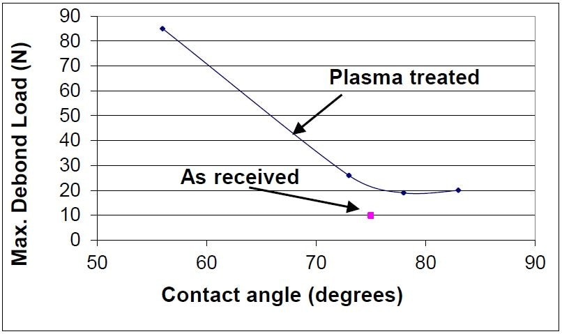 Maximum de-bond load as a function of after plasma exposure time. The plasma condition: H2 (50%) and Ar (50%), 5 minutes. 234–300 mTorr, and 400 W.