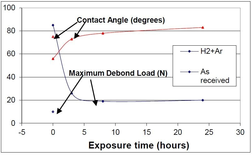 Maximum de-bond load as a function of surface contact angle. The plasma condition: H2 (50%) and Ar (50%), 5 minutes. 234–300 mTorr, and 400 W.