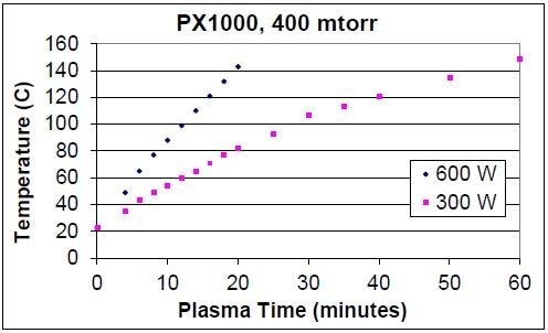 Electrode temperature comparison. Plasma conditions: 600 W and 400 mTorr.