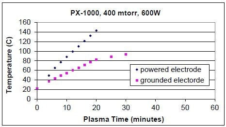 Effect of power on the temperature of the electrode.