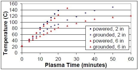 Effect of electrode distance on the temperature of electrodes. The plasma conditions are 600 W and 200 mTorr.
