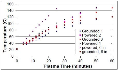 The influence of electrode area on the temperature of electrodes under the same volume between electrodes. Plasma conditions: 600 W and 200 mTorr.