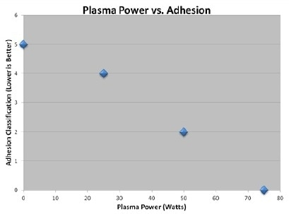 Using Plasma Treatment to Overcome Advanced Electronic Challenges