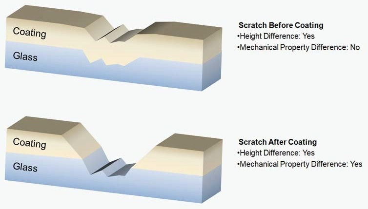 Illustration of a defect created before and after coating. The difference between the materials cannot be seen through the depth of the scratch alone but through the mechanical properties of the material.