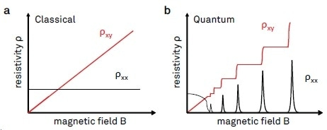 Illustration of longitudinal and transverse resistivities ?xx and ?xy plotted as a function of the magnetic field. (a) Classical Hall effect behavior, where ?xy is co-linear with B, and ?xx is independent of B. (b) Typical signatures of the integer quantum Hall effect. The Hall resistivity ?xy shows plateaus for a range of magnetic field values, with ?xx going to zero at the same time.