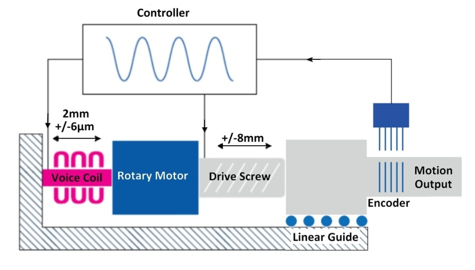 Hybrid concept with screw drive / rotary motor and voice coil linear actuator in line. Inherently soft the voice coil can supply a range of advantages with print-through of external disturbances. (Image PI) Functionality in both drives throughout series on a common position feedback signal, the voice coil can correct for all higher frequency error components such as those caused by cyclical errors, friction, and stick-slip effects.