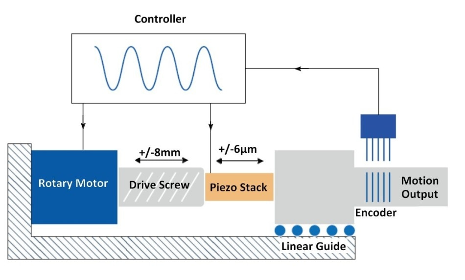Schematic diagram of a hybrid linear actuator based on a motor/drive screw and piezo actuator. The common control with one single high-resolution linear encoder enables extremely smooth motion control with constant velocity and high precision positioning. The limited range of the piezo actuator is sufficient to counter for any of the inaccuracies of the drive screw over the full travel range (Image: PI)