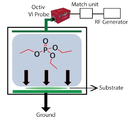 Schematic of the plasma system