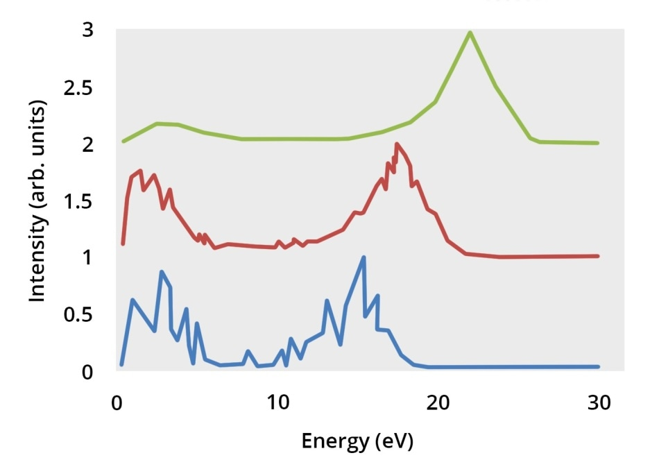 Ion energy distributions for 1 Pa TEP plasma.