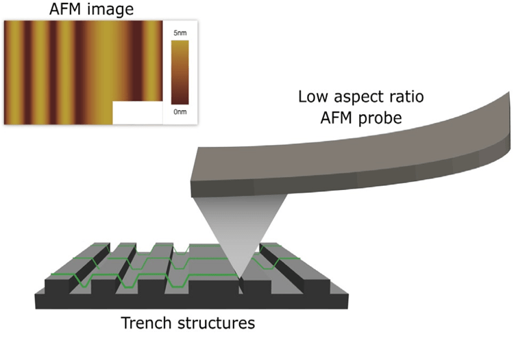Trace of a low aspect ratio AFM probe scanning over a surface of trench structures. Inset: Obtained AFM image.