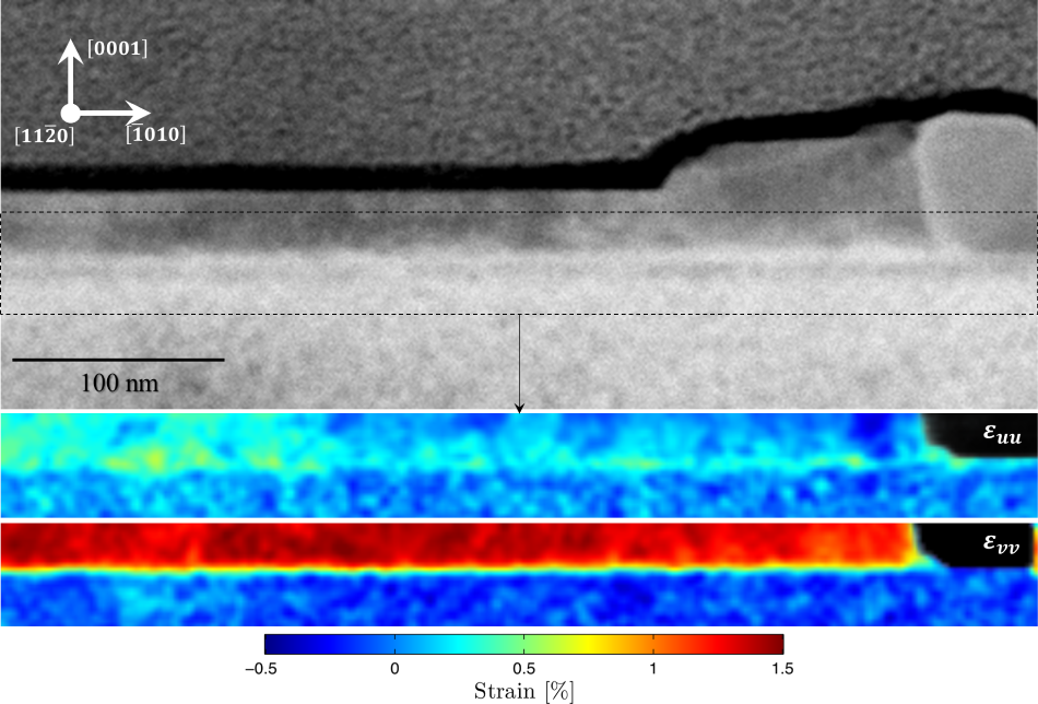 HAADF (top) of nanowire cross-section. Expanded view of CBED diffraction map taken over 256 x 85 pixel area corresponding to dotted outline and extracted using STEMx software shown below. Localized points of strain in the lateral (e_uu) crystalline dimension and compressive strain (e_vv) are shown below.