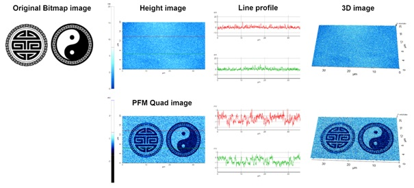 Original bitmap images used as templates (left), AFM height and PFM quad images after ferroelectric switching in AFM nanolithography bias mode, line profile analysis (center) and the corresponding 3D images (right). The nanopattern on PZT was generated by ferroelectric domain switching