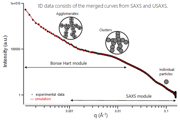 Combined SAXS and USAXS experimental curve of silica clusters in rubber (sequential automatic measurement performed on a Xeuss) and multiscale fit model. Graphic inserts show different type of particles analyzed.
