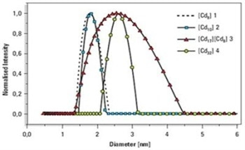 Measurement of Cadmium Selenide ( CdSe ) Nanocrystals and Cluster Molecules with Dynamic Light Scattering
