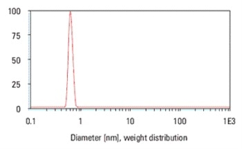 Measurement of Sub-Nanometer Particle Sizes Using Dynamic Light Scattering