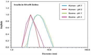 Protein Characterization Using Dynamic and Static Light Scattering Techniques