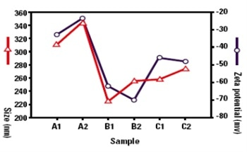 Predicting the Stability of Emulsions Using Particle Size Analysis and Zeta Potential
