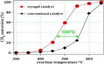 Highly Functional Catalyst For Purification Of Industrial Exhaust Gases - Low Tempe