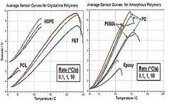 Correlation Between Nanoscale and Bulk Thermal Analysis Using nano-TA Thermal Probe from Anasys Instruments