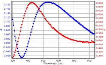 Refractive Index Determination of Y2O3 on Glass and Pre Evaporated Substrates by Spectroscopic Ellipsometry