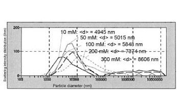 Measuring Particle Size Distribution of Polystyrene Latex (PSL) in Aqueous Salt Solutions