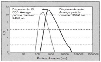 Particle Size Analyzer - Characterizing the Solubilization and Dispersion of Carbon Nanotubes (CNT) by Beckman Coulter