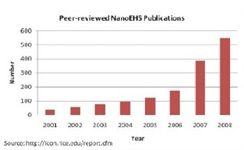 Temptation, Temptation, Temptation: Why Easy Answers About Nanomaterial Risk are Probably Wrong