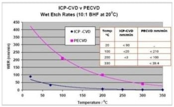 Deposition of High Quality Films Using Inductively Coupled Plasma - Chemical Vapour Deposition (ICP-CVD) by Oxford Instruments Plasma Technology