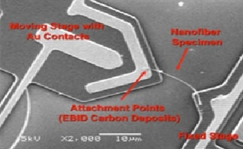 Electron Microscope Based Fabrication and Nano-Mechanical Testing