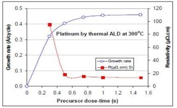 Use of Atomic Layer Deposition to Grow Platinum Films